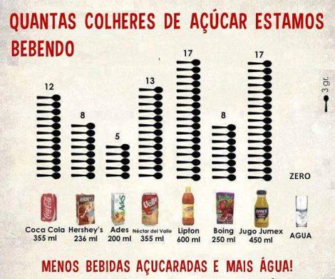 Quantidade de açúcar em sucos e refrigerantes